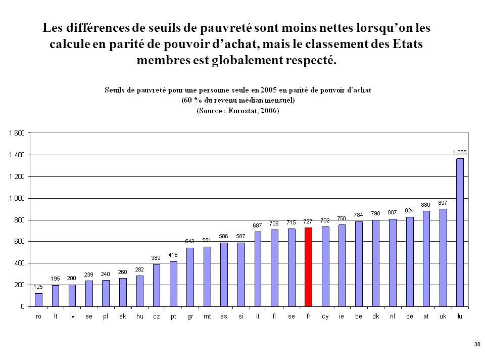 Les différences de seuils de pauvreté sont moins nettes lorsqu'on les calcule en parité de pouvoir d'achat, mais le classement des Etats membres est globalement respecté.