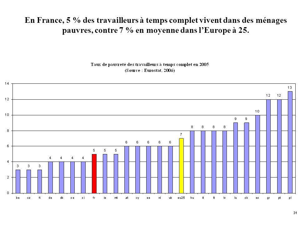 En France, 5 % des travailleurs à temps complet vivent dans des ménages pauvres, contre 7 % en moyenne dans l'Europe à 25.