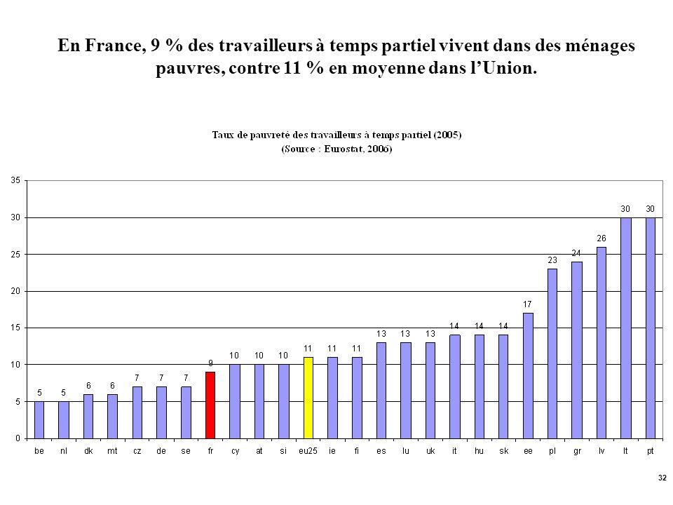 En France, 9 % des travailleurs à temps partiel vivent dans des ménages pauvres, contre 11 % en moyenne dans l'Union.