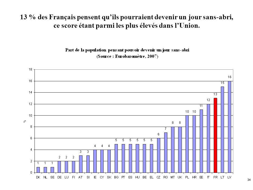 13 % des Français pensent qu'ils pourraient devenir un jour sans-abri, ce score étant parmi les plus élevés dans l'Union.