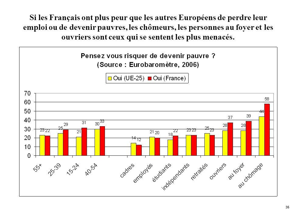 Si les Français ont plus peur que les autres Européens de perdre leur emploi ou de devenir pauvres, les chômeurs, les personnes au foyer et les ouvriers sont ceux qui se sentent les plus menacés.