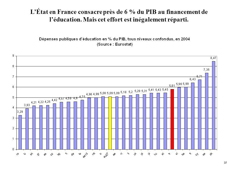 L'État en France consacre près de 6 % du PIB au financement de l'éducation.