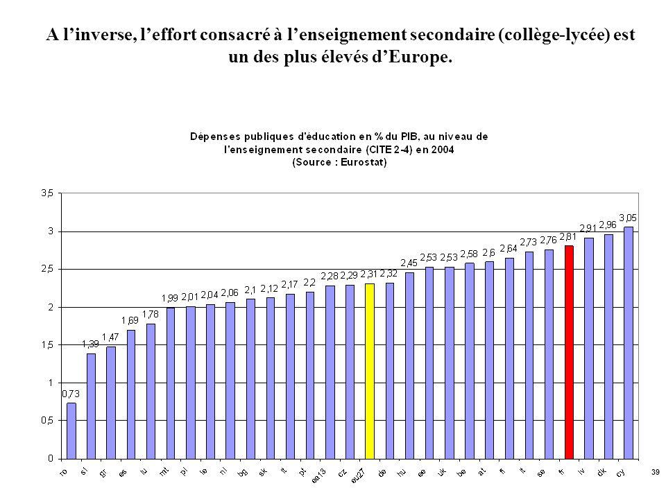 A l'inverse, l'effort consacré à l'enseignement secondaire (collège-lycée) est un des plus élevés d'Europe.
