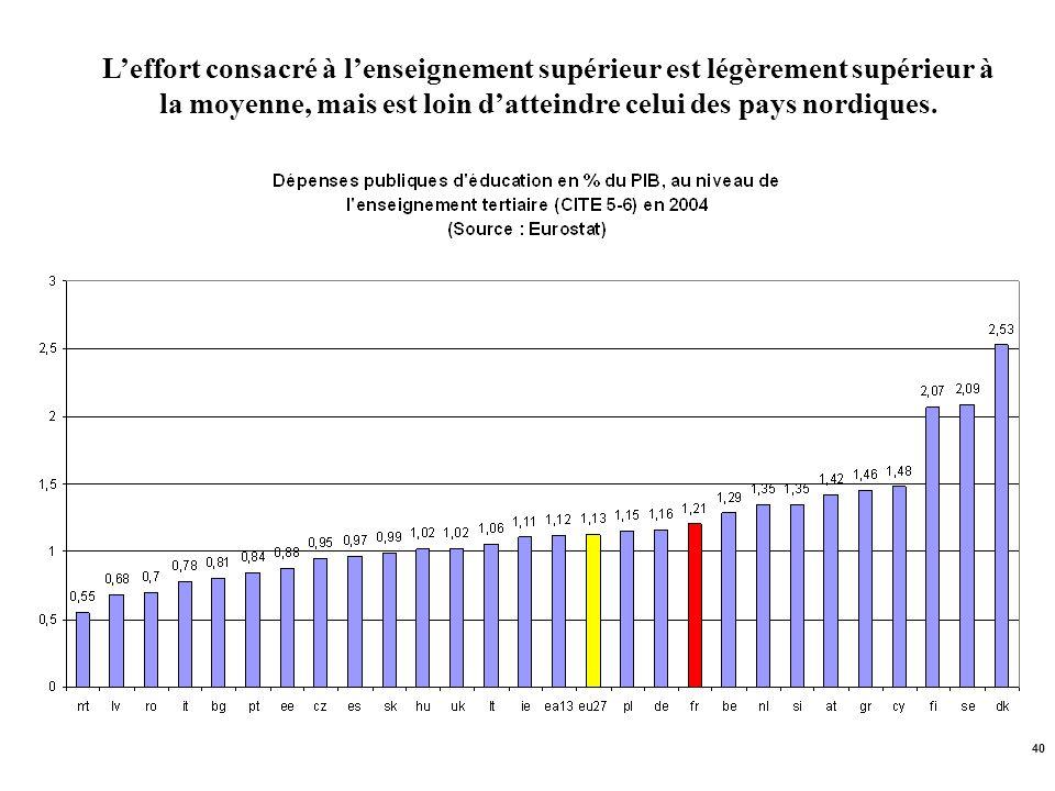 L'effort consacré à l'enseignement supérieur est légèrement supérieur à la moyenne, mais est loin d'atteindre celui des pays nordiques.