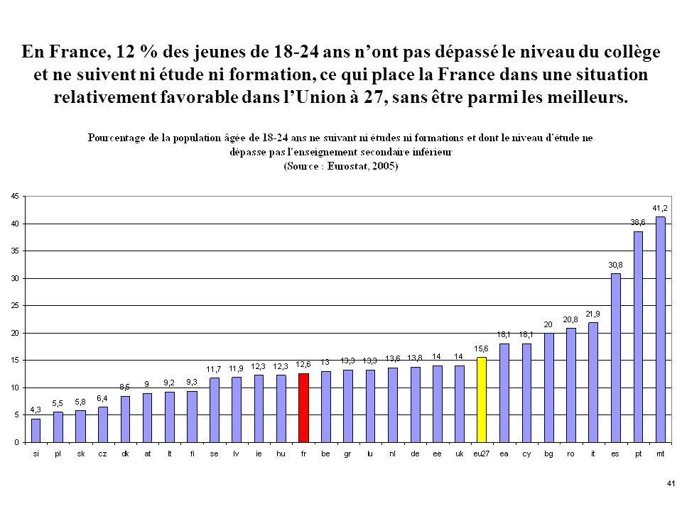 En France, 12 % des jeunes de 18-24 ans n'ont pas dépassé le niveau du collège et ne suivent ni étude ni formation, ce qui place la France dans une situation relativement favorable dans l'Union à 27, sans être parmi les meilleurs.