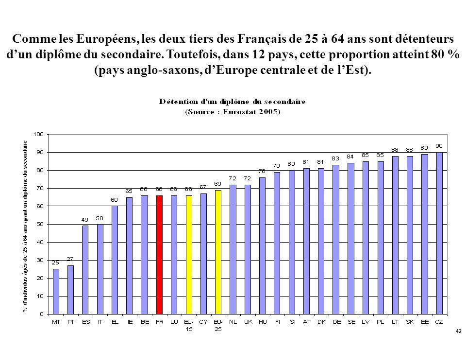 Comme les Européens, les deux tiers des Français de 25 à 64 ans sont détenteurs d'un diplôme du secondaire.