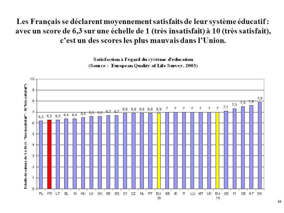 Les Français se déclarent moyennement satisfaits de leur système éducatif : avec un score de 6,3 sur une échelle de 1 (très insatisfait) à 10 (très satisfait), c'est un des scores les plus mauvais dans l'Union.