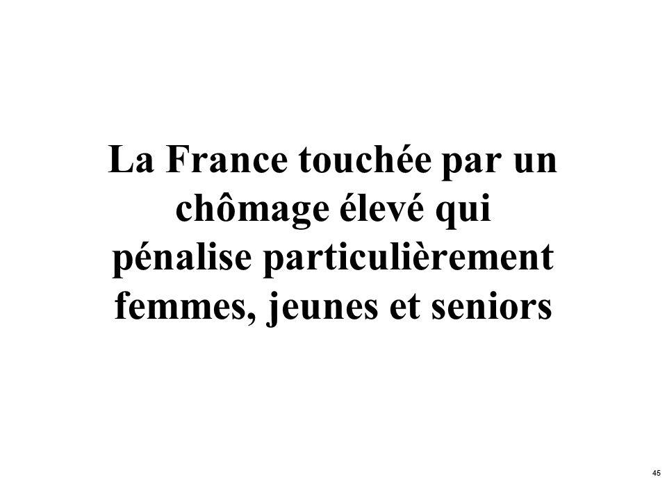 La France touchée par un chômage élevé qui pénalise particulièrement femmes, jeunes et seniors