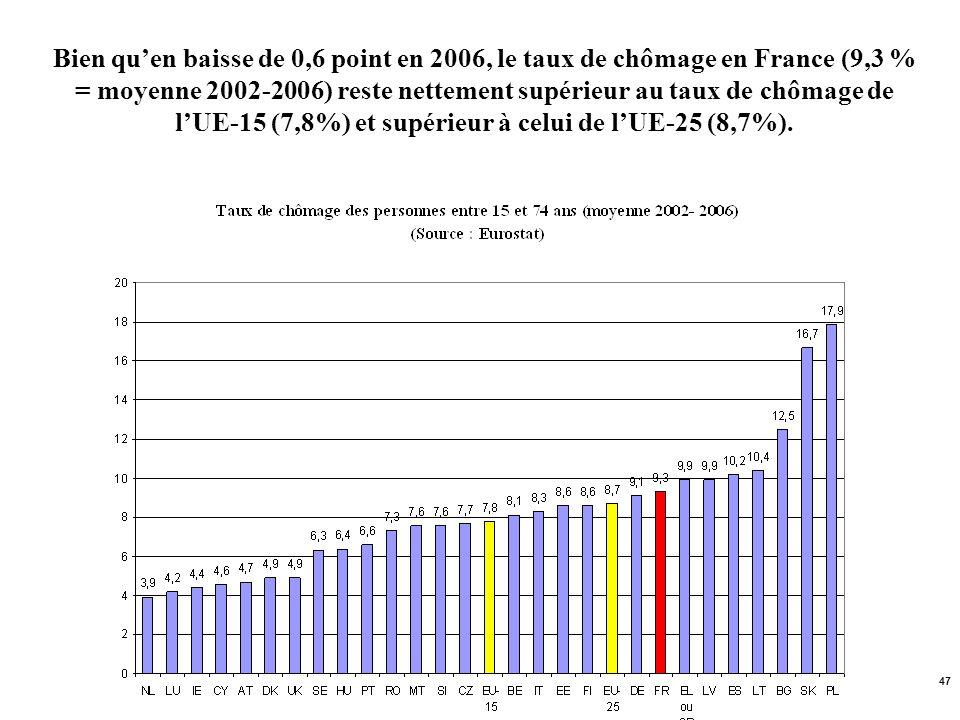 Bien qu'en baisse de 0,6 point en 2006, le taux de chômage en France (9,3 % = moyenne 2002-2006) reste nettement supérieur au taux de chômage de l'UE-15 (7,8%) et supérieur à celui de l'UE-25 (8,7%).