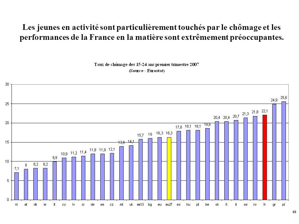 Les jeunes en activité sont particulièrement touchés par le chômage et les performances de la France en la matière sont extrêmement préoccupantes.