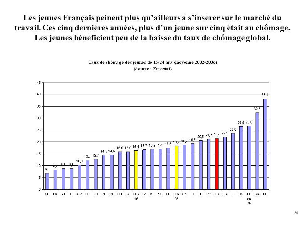 Les jeunes Français peinent plus qu'ailleurs à s'insérer sur le marché du travail.
