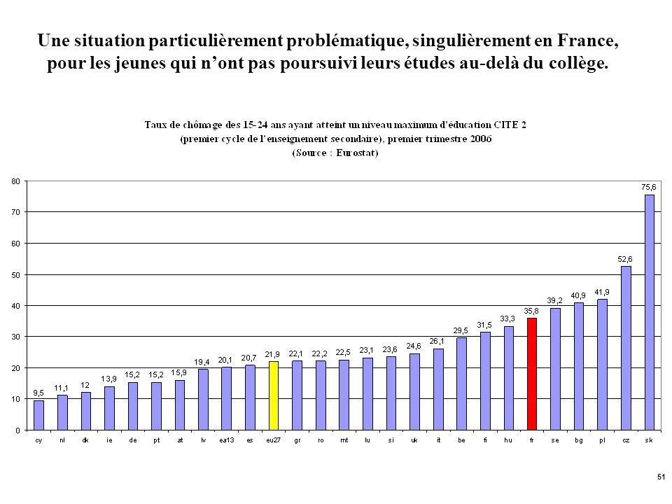 Une situation particulièrement problématique, singulièrement en France, pour les jeunes qui n'ont pas poursuivi leurs études au-delà du collège.
