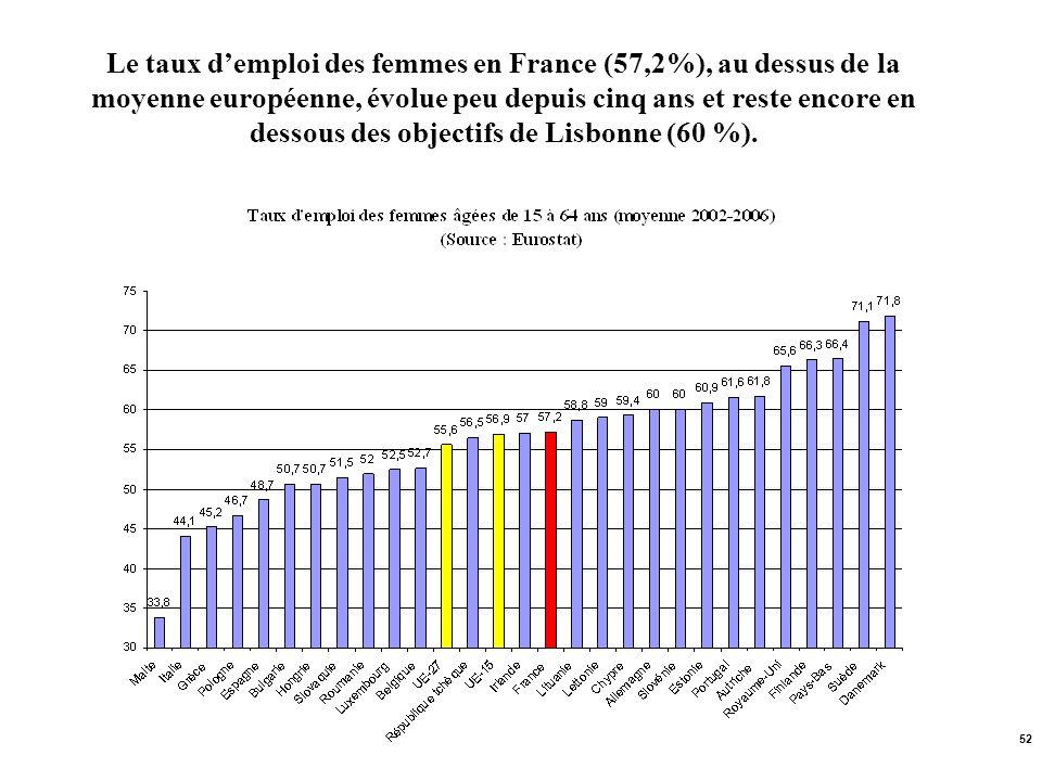 Le taux d'emploi des femmes en France (57,2%), au dessus de la moyenne européenne, évolue peu depuis cinq ans et reste encore en dessous des objectifs de Lisbonne (60 %).
