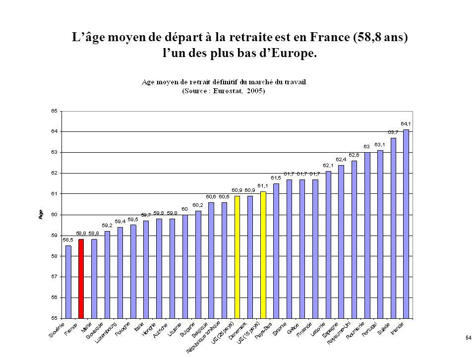 L'âge moyen de départ à la retraite est en France (58,8 ans) l'un des plus bas d'Europe.