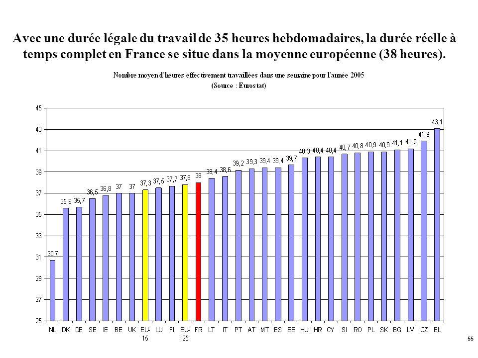 Avec une durée légale du travail de 35 heures hebdomadaires, la durée réelle à temps complet en France se situe dans la moyenne européenne (38 heures).