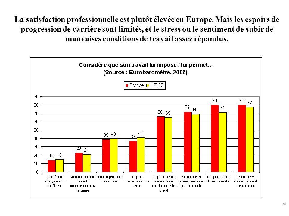 La satisfaction professionnelle est plutôt élevée en Europe