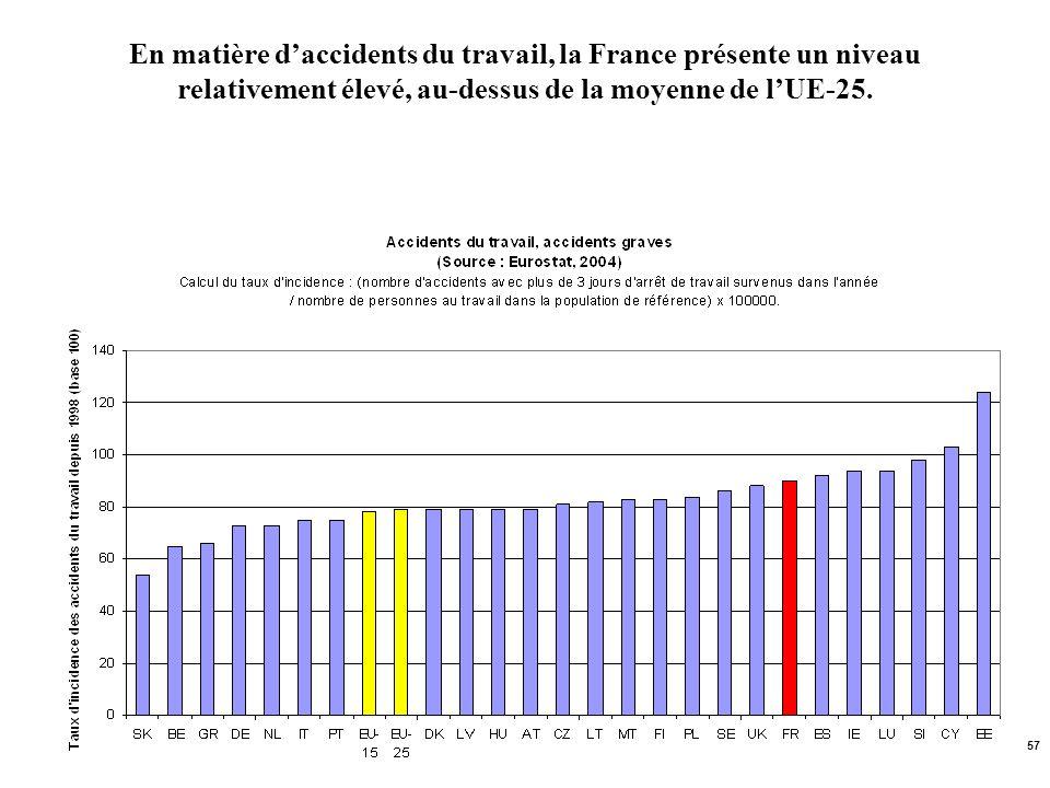 En matière d'accidents du travail, la France présente un niveau relativement élevé, au-dessus de la moyenne de l'UE-25.