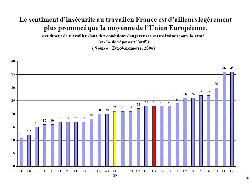 Le sentiment d'insécurité au travail en France est d'ailleurs légèrement plus prononcé que la moyenne de l'Union Européenne.