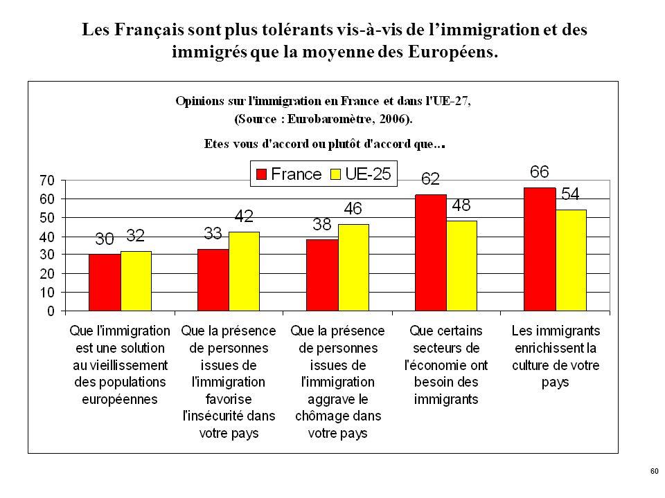 Les Français sont plus tolérants vis-à-vis de l'immigration et des immigrés que la moyenne des Européens.