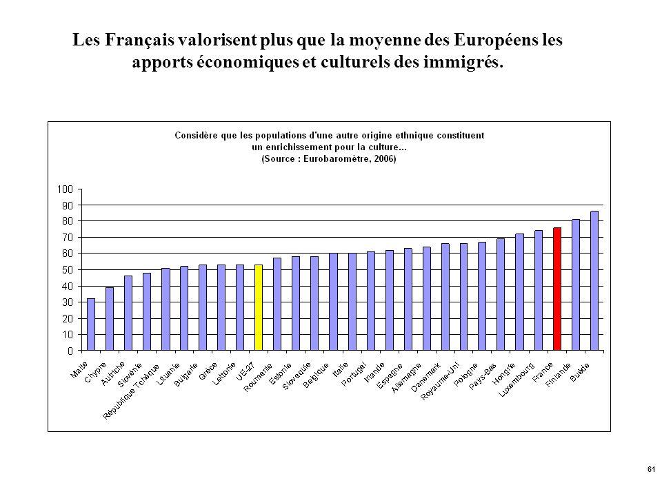 Les Français valorisent plus que la moyenne des Européens les apports économiques et culturels des immigrés.