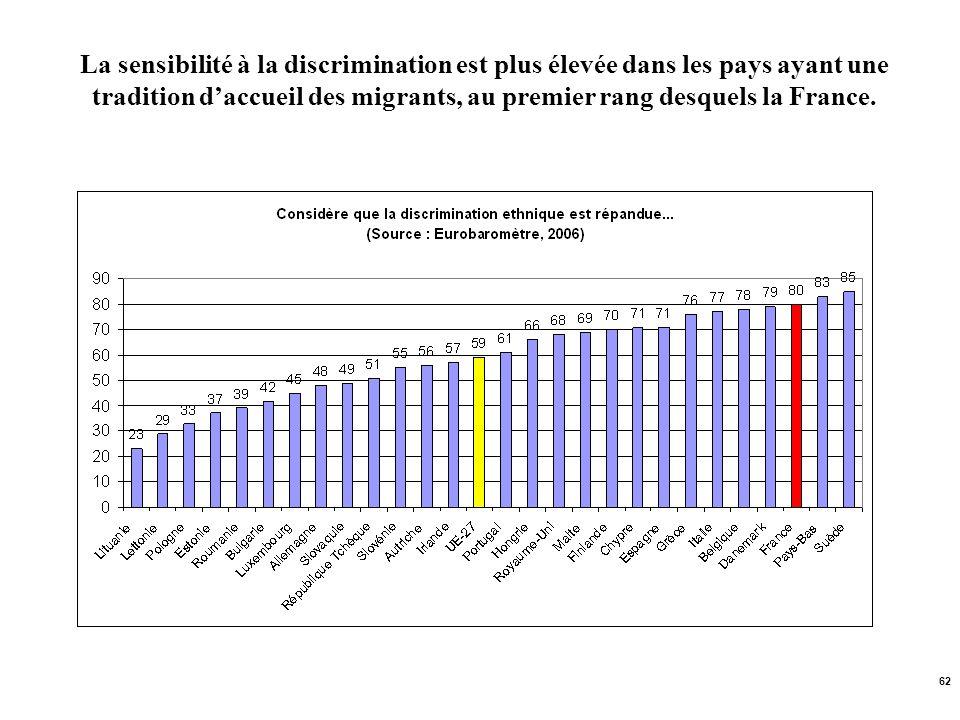 La sensibilité à la discrimination est plus élevée dans les pays ayant une tradition d'accueil des migrants, au premier rang desquels la France.