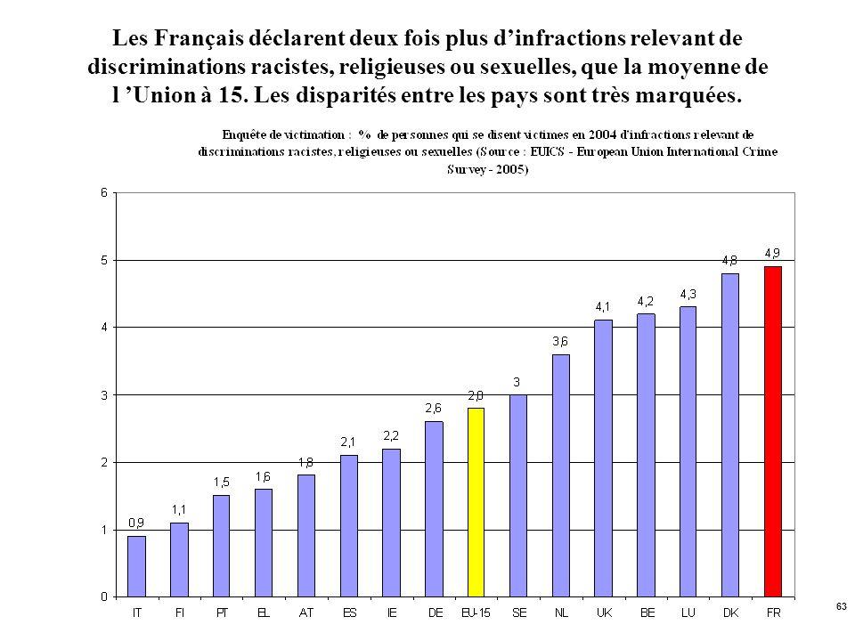 Les Français déclarent deux fois plus d'infractions relevant de discriminations racistes, religieuses ou sexuelles, que la moyenne de l 'Union à 15.