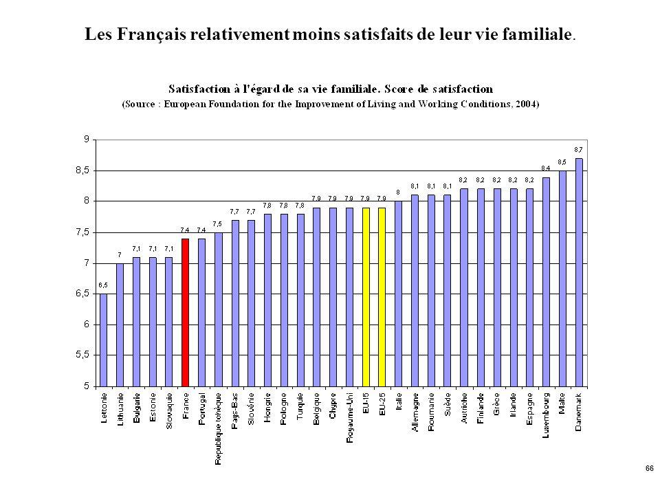 Les Français relativement moins satisfaits de leur vie familiale.
