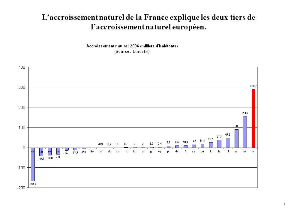 L'accroissement naturel de la France explique les deux tiers de l'accroissement naturel européen.