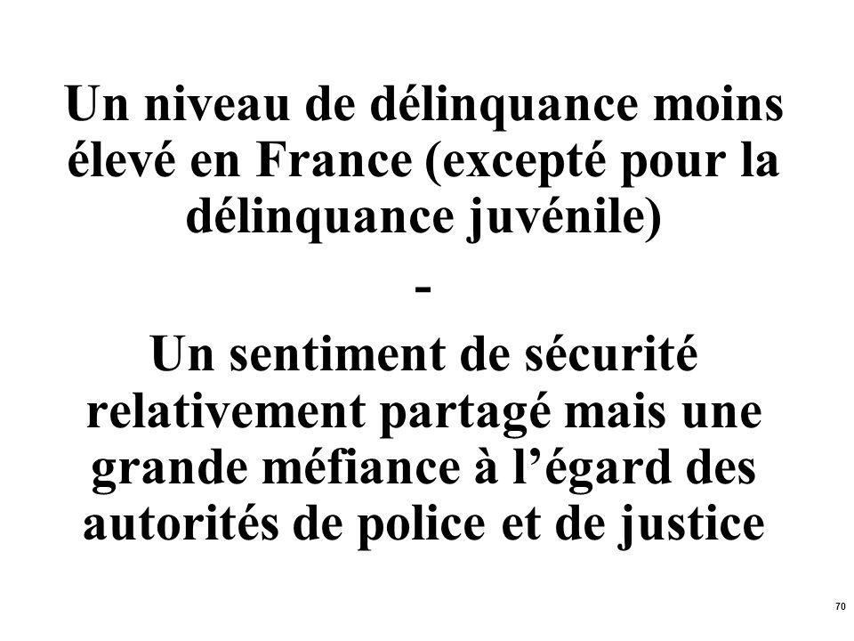 Un niveau de délinquance moins élevé en France (excepté pour la délinquance juvénile)