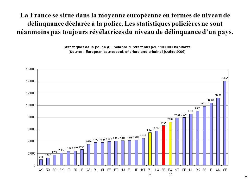 La France se situe dans la moyenne européenne en termes de niveau de délinquance déclarée à la police.