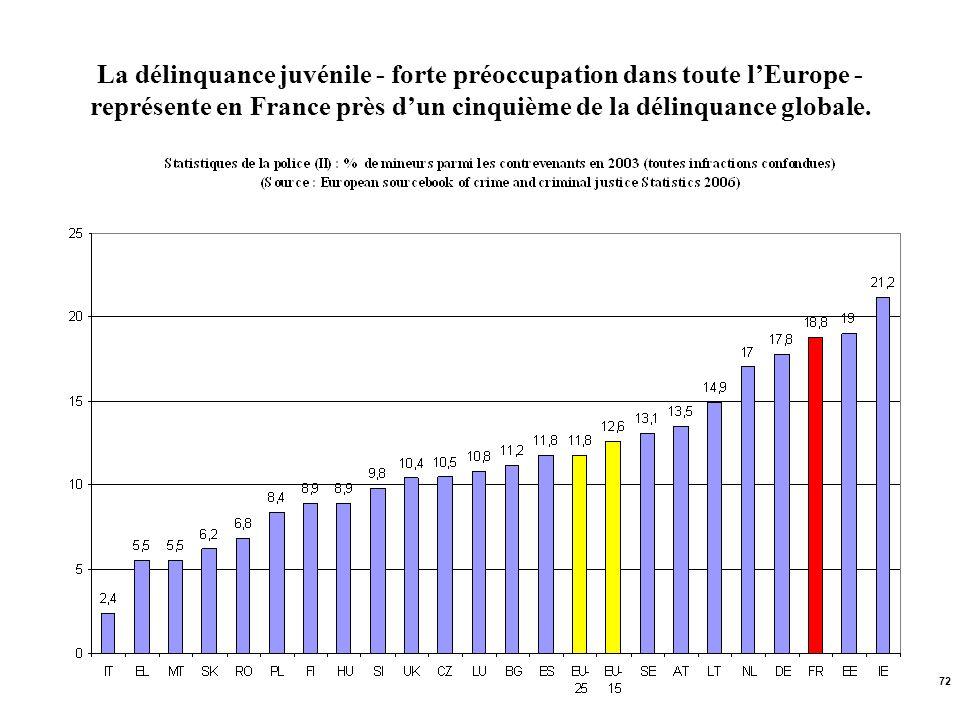 La délinquance juvénile - forte préoccupation dans toute l'Europe -représente en France près d'un cinquième de la délinquance globale.
