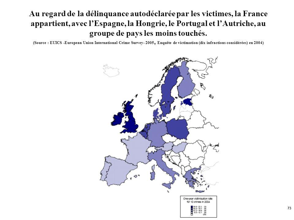 Au regard de la délinquance autodéclarée par les victimes, la France appartient, avec l'Espagne, la Hongrie, le Portugal et l'Autriche, au groupe de pays les moins touchés.