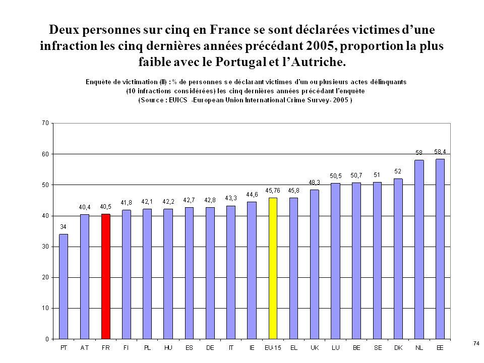 Deux personnes sur cinq en France se sont déclarées victimes d'une infraction les cinq dernières années précédant 2005, proportion la plus faible avec le Portugal et l'Autriche.