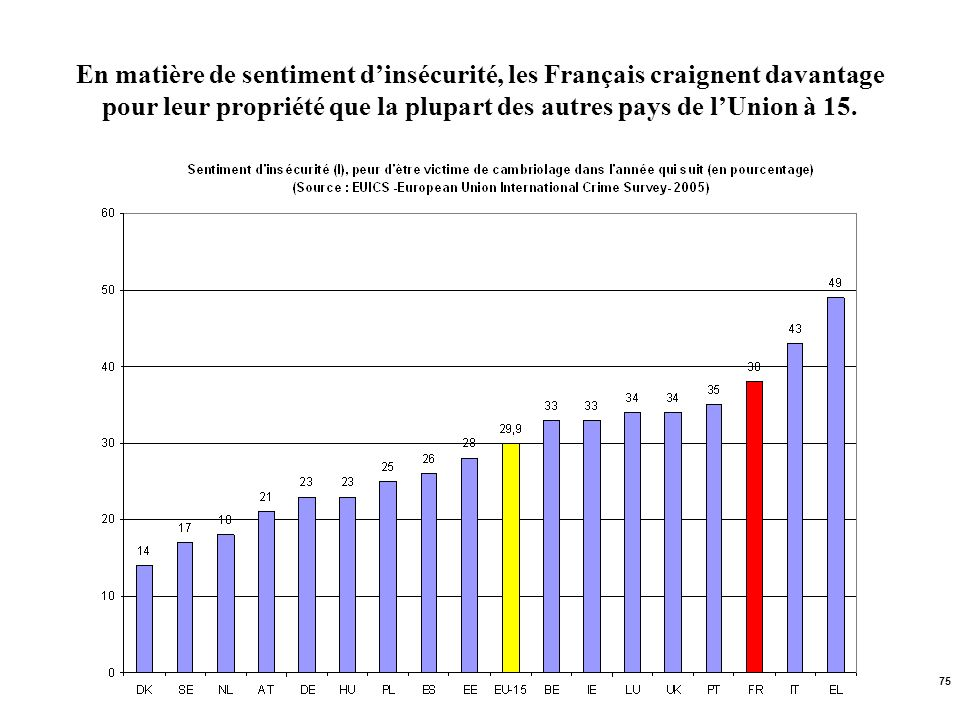 En matière de sentiment d'insécurité, les Français craignent davantage pour leur propriété que la plupart des autres pays de l'Union à 15.