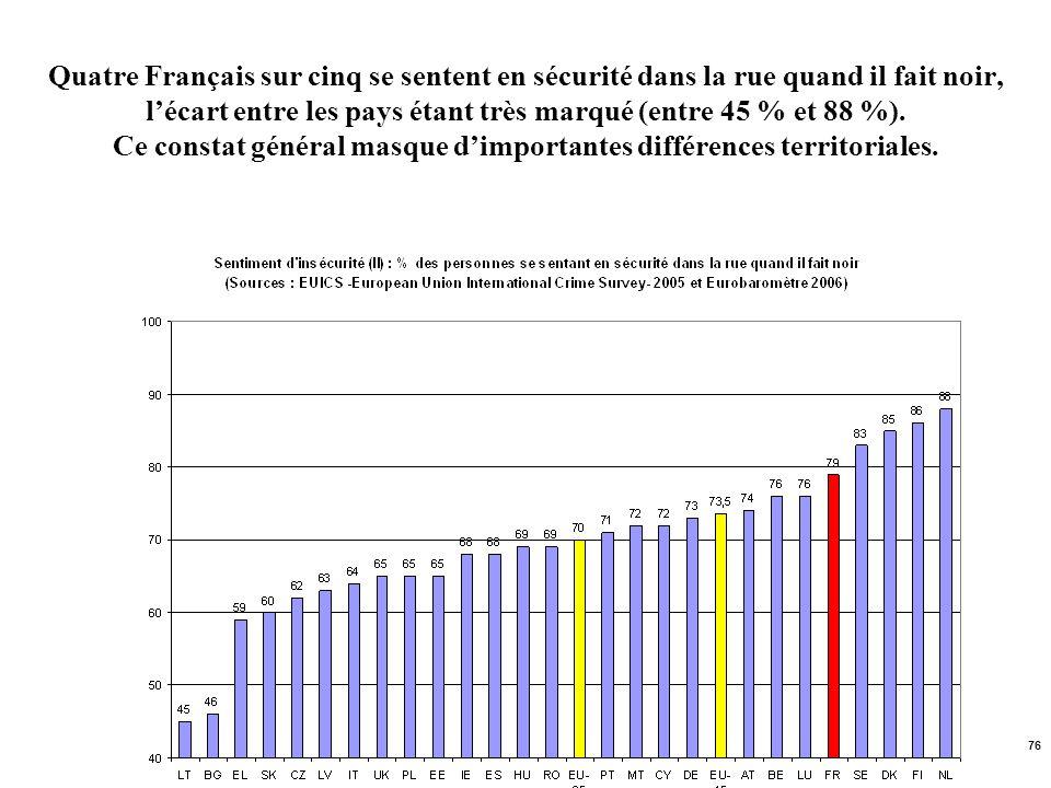 Quatre Français sur cinq se sentent en sécurité dans la rue quand il fait noir, l'écart entre les pays étant très marqué (entre 45 % et 88 %).
