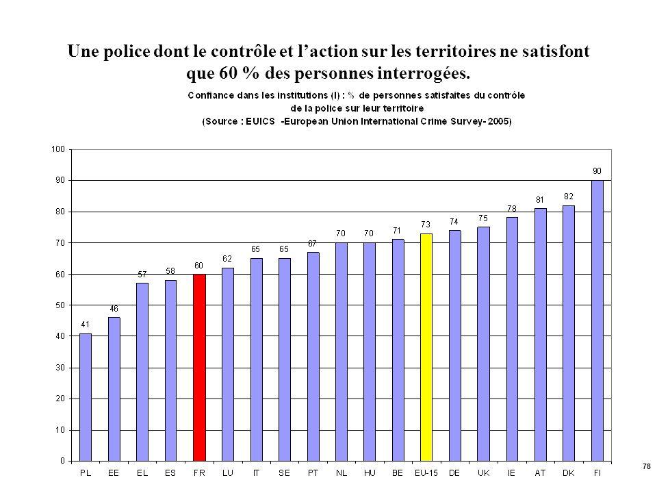 Une police dont le contrôle et l'action sur les territoires ne satisfont que 60 % des personnes interrogées.