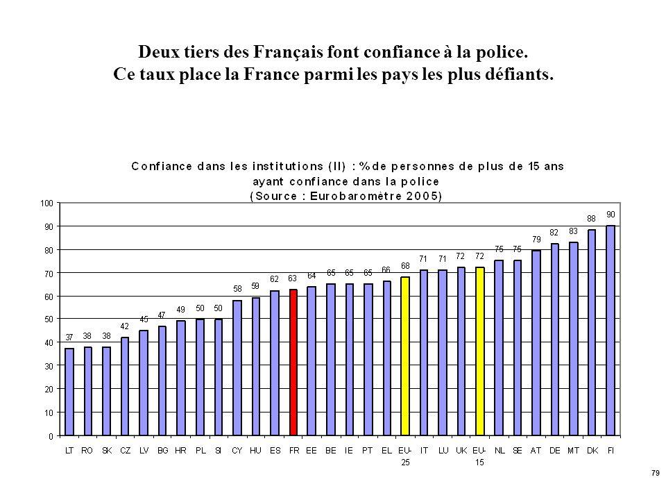 Deux tiers des Français font confiance à la police