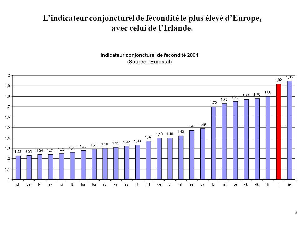 L'indicateur conjoncturel de fécondité le plus élevé d'Europe, avec celui de l'Irlande.