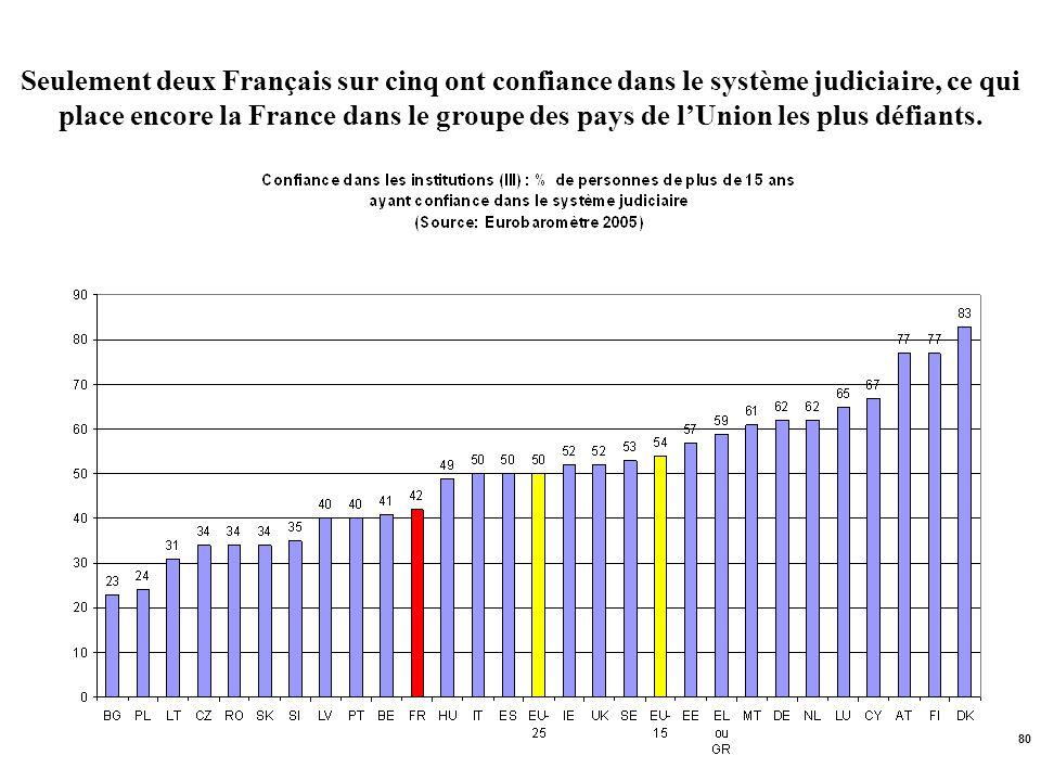 Seulement deux Français sur cinq ont confiance dans le système judiciaire, ce qui place encore la France dans le groupe des pays de l'Union les plus défiants.