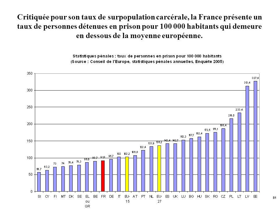 Critiquée pour son taux de surpopulation carcérale, la France présente un taux de personnes détenues en prison pour 100 000 habitants qui demeure en dessous de la moyenne européenne.