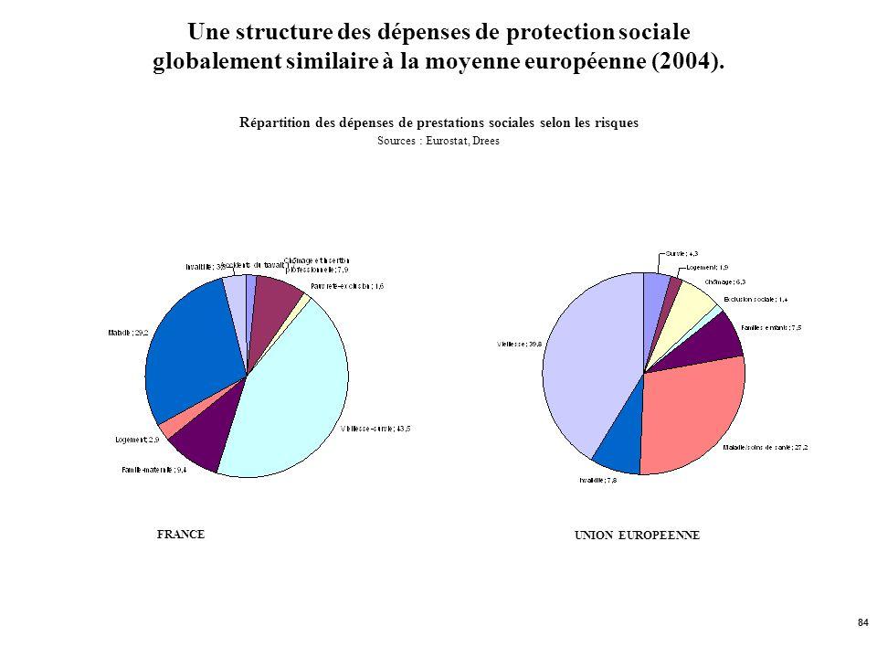 Une structure des dépenses de protection sociale globalement similaire à la moyenne européenne (2004). Répartition des dépenses de prestations sociales selon les risques Sources : Eurostat, Drees