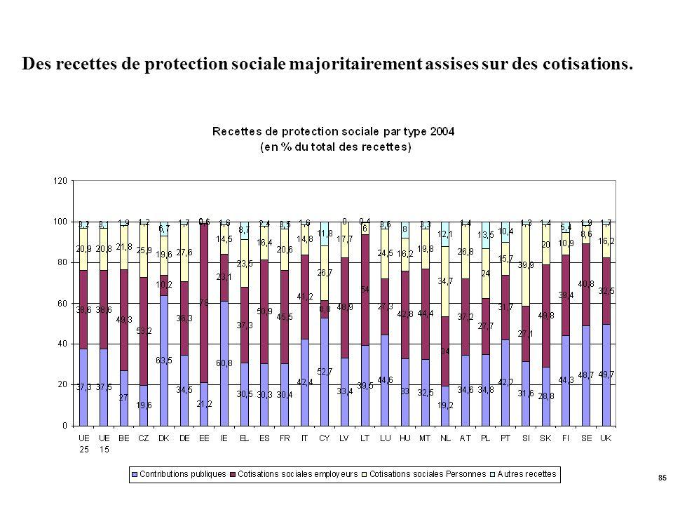 Des recettes de protection sociale majoritairement assises sur des cotisations.
