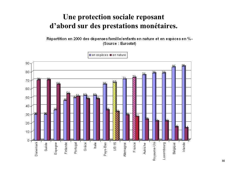 Une protection sociale reposant d'abord sur des prestations monétaires.