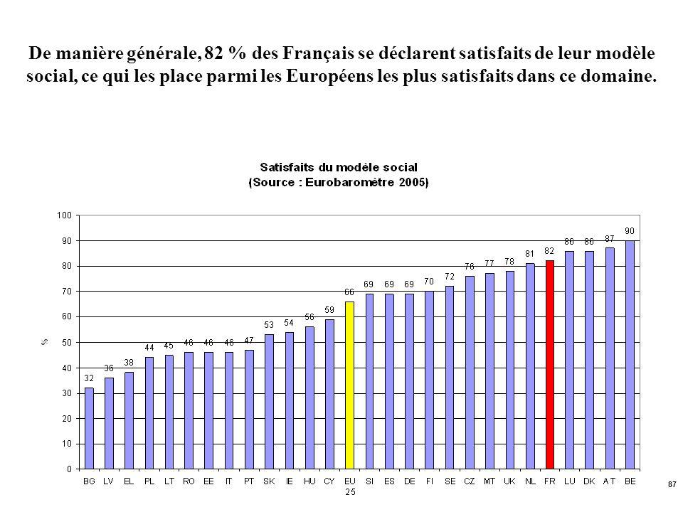 De manière générale, 82 % des Français se déclarent satisfaits de leur modèle social, ce qui les place parmi les Européens les plus satisfaits dans ce domaine.