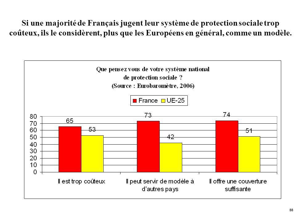 Si une majorité de Français jugent leur système de protection sociale trop coûteux, ils le considèrent, plus que les Européens en général, comme un modèle.