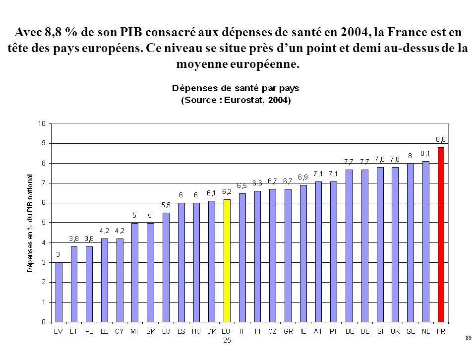 Avec 8,8 % de son PIB consacré aux dépenses de santé en 2004, la France est en tête des pays européens.