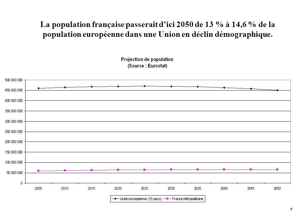 La population française passerait d'ici 2050 de 13 % à 14,6 % de la population européenne dans une Union en déclin démographique.