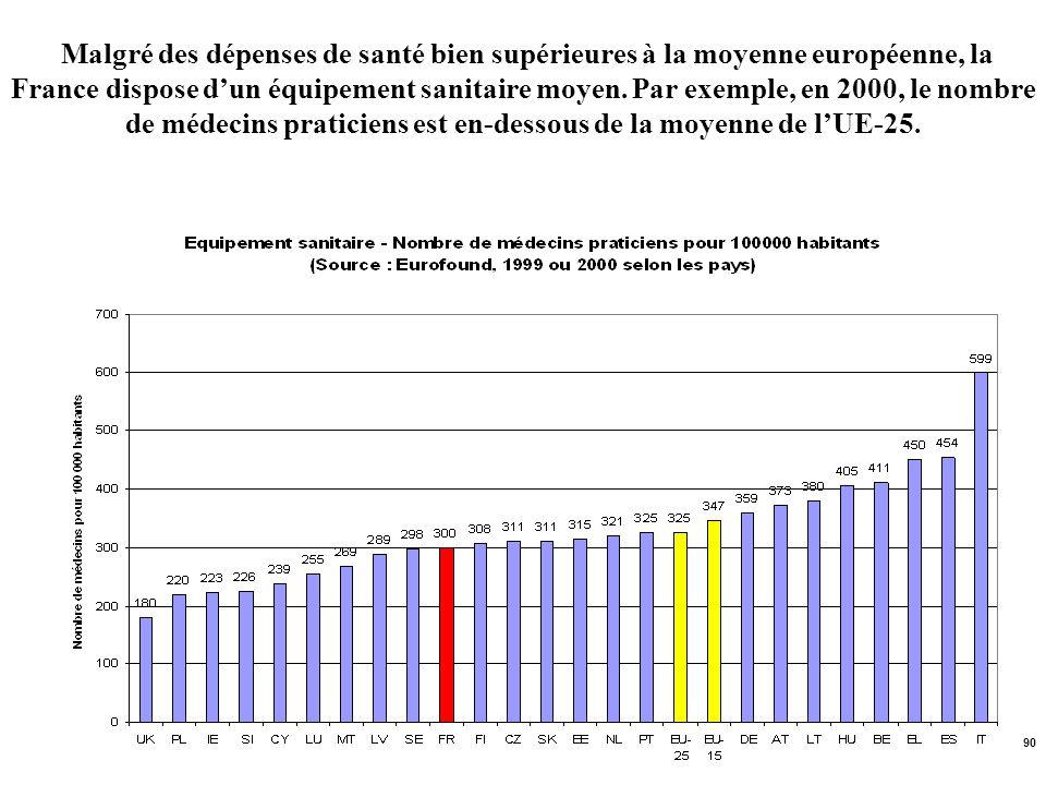 Malgré des dépenses de santé bien supérieures à la moyenne européenne, la France dispose d'un équipement sanitaire moyen.