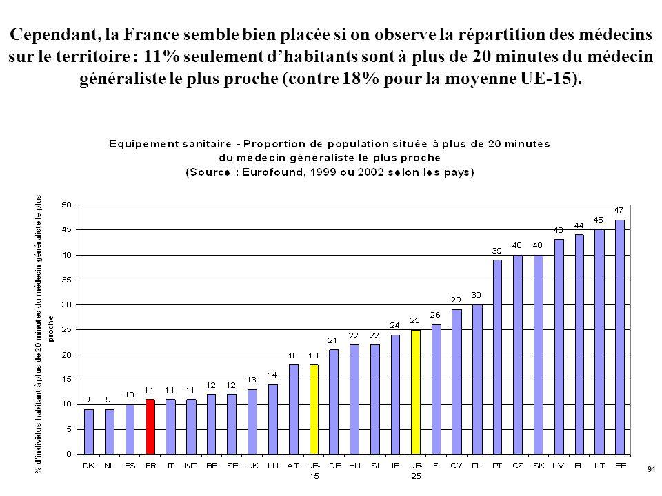 Cependant, la France semble bien placée si on observe la répartition des médecins sur le territoire : 11% seulement d'habitants sont à plus de 20 minutes du médecin généraliste le plus proche (contre 18% pour la moyenne UE-15).