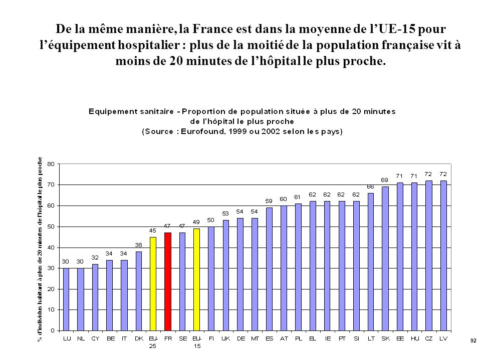 De la même manière, la France est dans la moyenne de l'UE-15 pour l'équipement hospitalier : plus de la moitié de la population française vit à moins de 20 minutes de l'hôpital le plus proche.